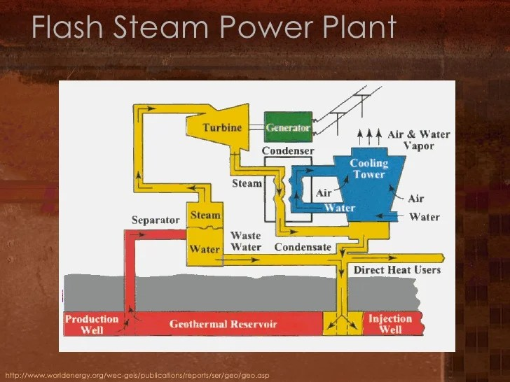 Flash Steam Power Plant Powered By Geothermal Energy Schematic Diagram