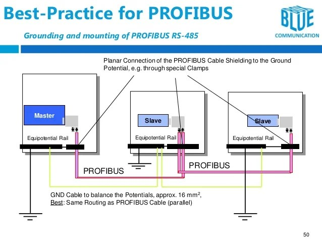 profibus dp wiring diagram venn with lines pdf rs485 13 kenmo lp de guidelines schema rh 5 16 marias grillrestaurant connector