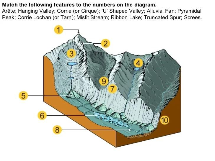 cirque glacier diagram 1965 mustang wiring manual glacial landforms