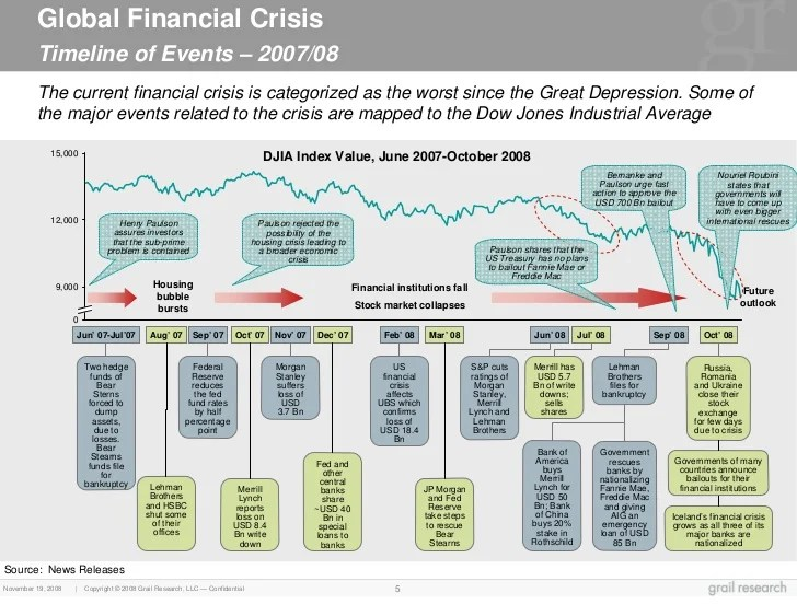 Global financialcrisis12284105347143589