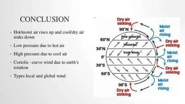 global wind patterns diagram ht2000 motherboard wiring 13