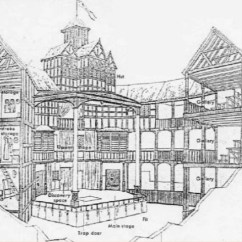 Globe Theater Diagram Health Triangle Template Ppt The Rebuilt Of