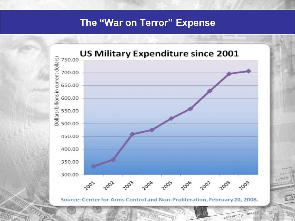 The War On Terror Expense