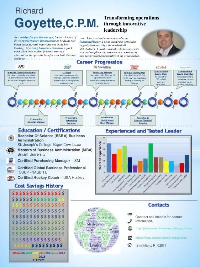 Infographic Resume Supply Chain Procurement Lean