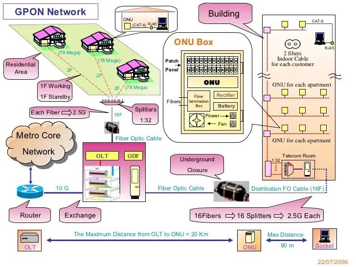 Gpon Network