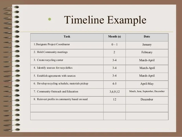 Prepare A Research Timeline And Budget For Your Research Proposal