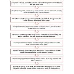 Plot Diagram For The Book Thief 98 Honda Civic Ignition Wiring Jungle Diagrams Graphic Novel Final Draft Rh Slideshare Net Line