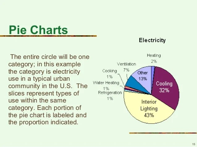 organizational charts also graphs and visual aids rh slideshare