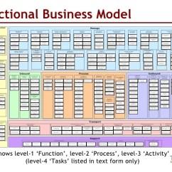 Togaf Framework Diagram Heart Outside Unpacking Togaf's 'phase B': Business Transformation, Archit…