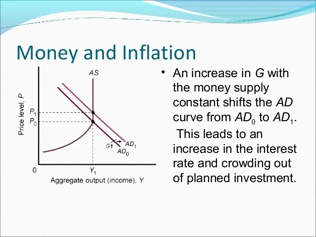 Diagram Of Liquidity Trap Great Introduction To As Curve
