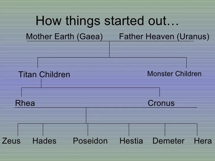 Mythology Greek Gaea Family Tree