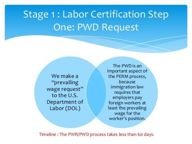 Us Green Card Process Eb2 | Howtoviews.co