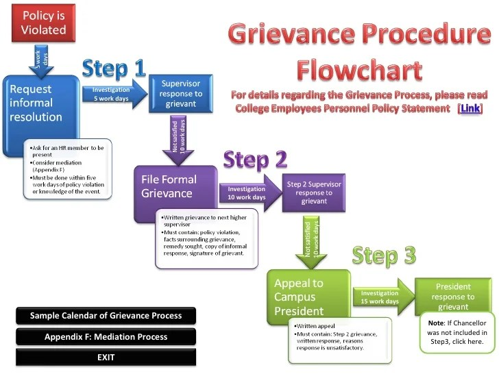 Grievance procedure flowchart note if chancellor was not included in step click here also rh slideshare