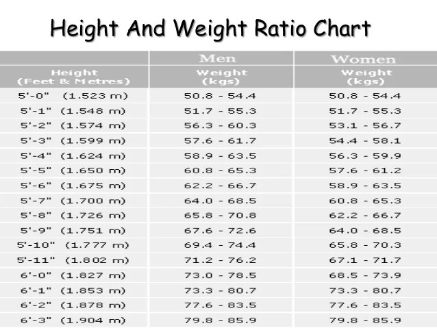 weight vs height chart for men in kgs: Height to weight ratio chart in kgs do we get selected in nda if