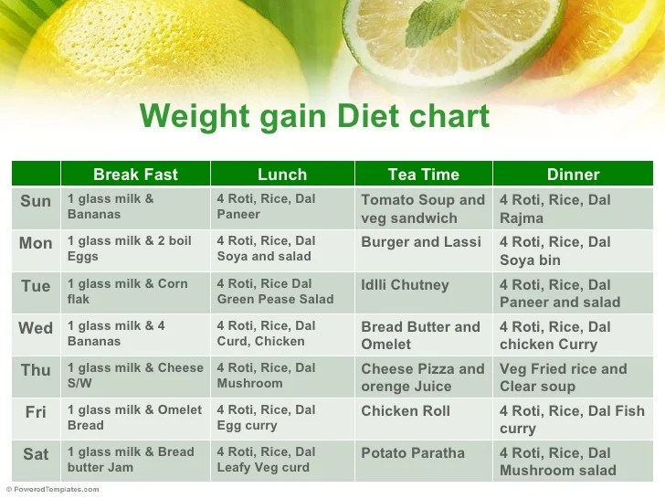 Diet chart to gain weight in months archives dogsnews also gaining foods for babies rh free dogs