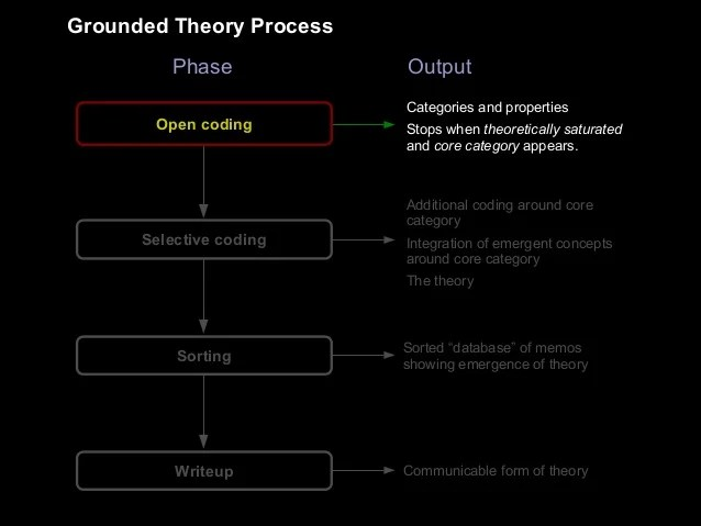 Grounded Theory and Design