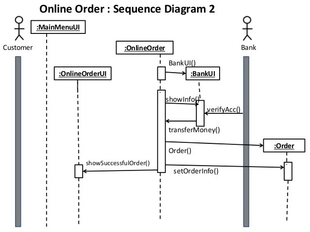 system sequence diagram for online shopping 4 way light switch wiring australia class collaboration of a sample project order 1 showsuccessfulfillup bankaccbankacc 14