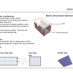 Theater Greek Diagram 120v Lighting Contactor Wiring Basic Structural System In Architecture
