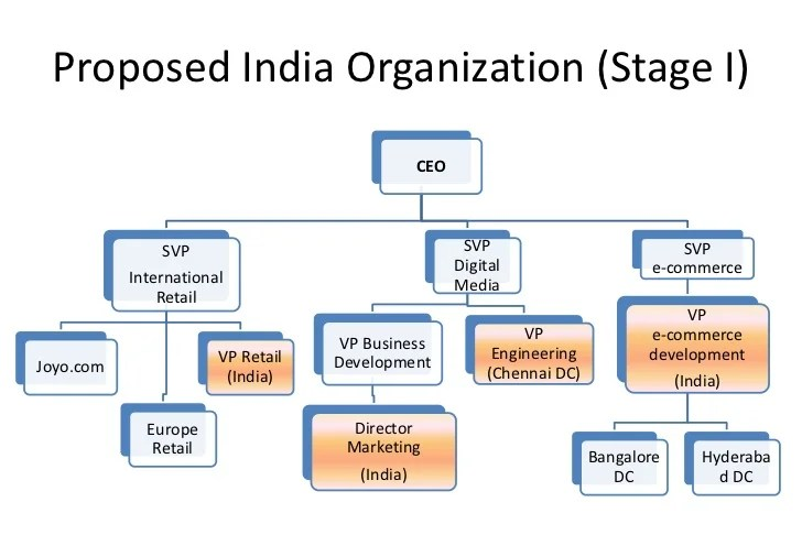 also amazon org structure study and proposal for entry in india rh slideshare