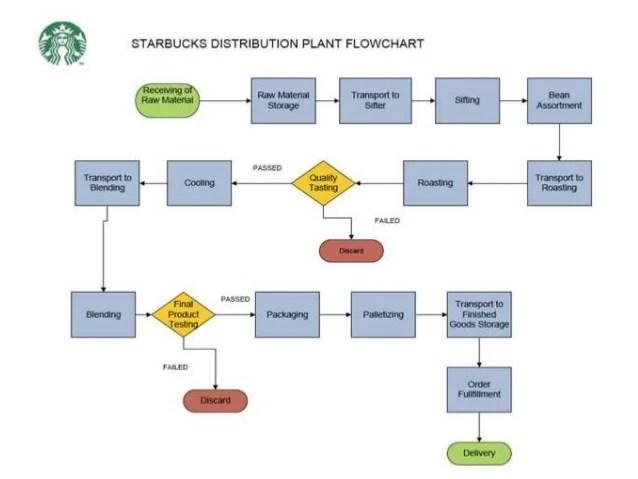 food process flow diagram symbols 2003 ba falcon wiring production management starbucks