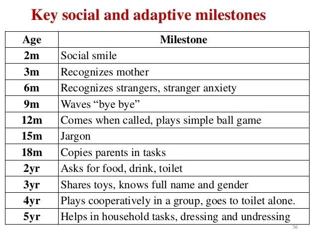Adaptive milestones language development also growth and ppt rh slideshare