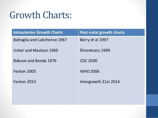 Growth charts intrauterine also in neonates preterm and term rh slideshare