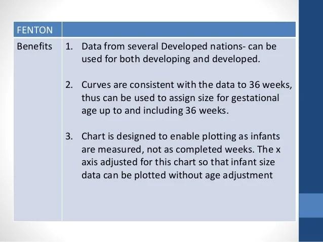 How To Use Fenton Growth Chart Homeschoolingforfree