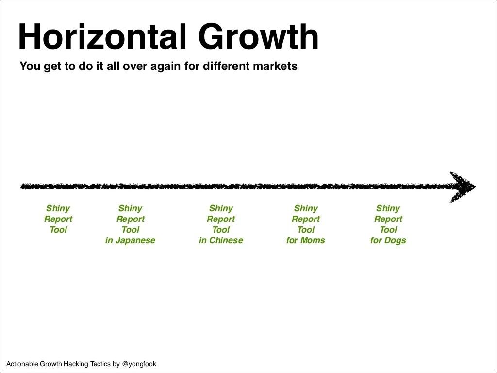 Horizontal Growth Shiny ! Report!
