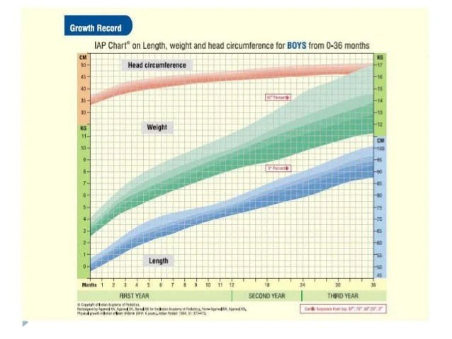 Tw method bones also growth measures in clinical practice rh slideshare