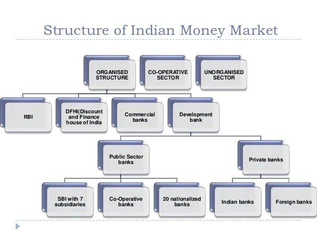 also growth of indian money market rh slideshare