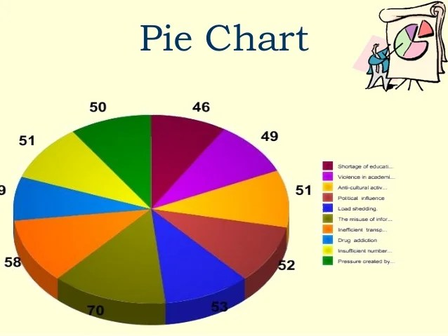 Bar diagram pie chart the selected major problem misuse of information technology also case study on rh slideshare