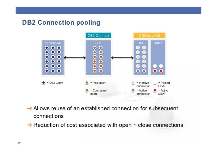 Db2 Connect - MVlC