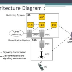 Block Diagram Of Sim Card Profibus Connector Wiring Gsm Architecture With Gmsk