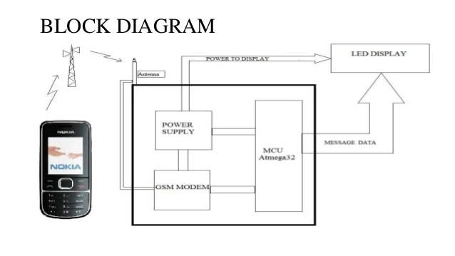 block diagram electronic