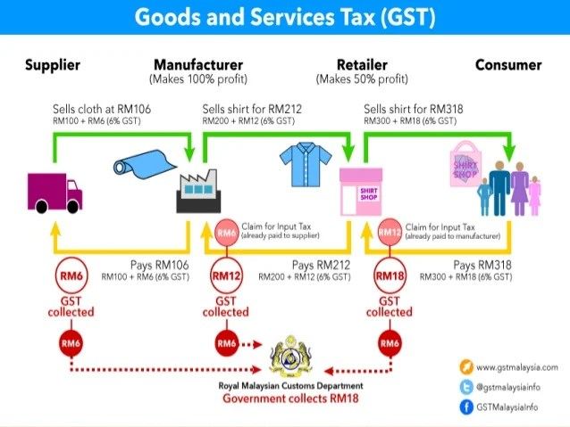 GST BILL EXPLAINED PDF DOWNLOAD