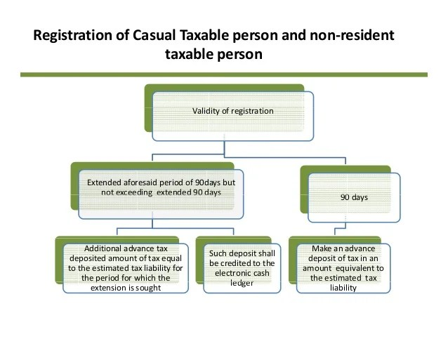 Image result for Advance tax to be paid by a Casual Taxable Person and Non-resident Taxable Person at the time of obtaining registration under this Special Category