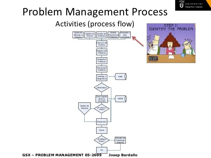 Problem management process also itil  rh slideshare