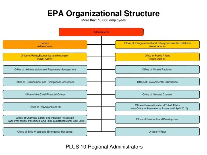 Epa organizational structure also environmental protection agency rh slideshare