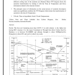 Explain Iron Carbon Phase Diagram Photosynthesis Stages Gtu Msmt Unit 2 Study Material