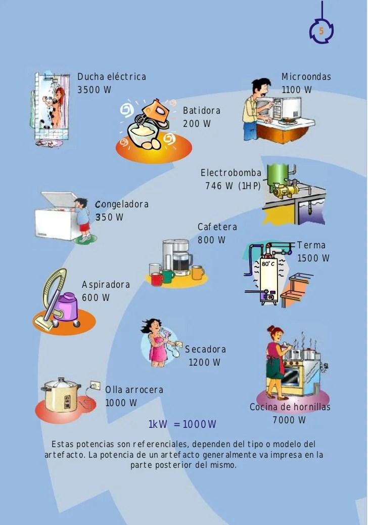 Gua para calcular el consumo elctrico domstico