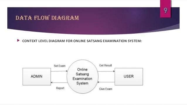 Online satsang examination system