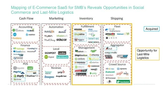 US ECommerce Landscape and Trends 2014