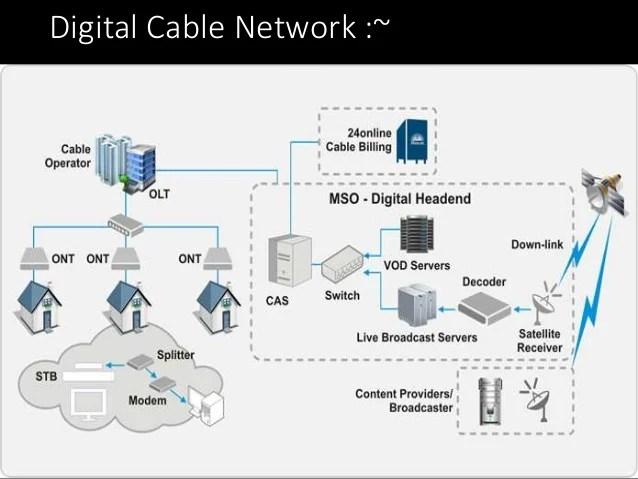 Tv Wiring Diagram Audio Video Wiring Diagrams Wiring Diagrams