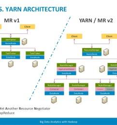 yarn architecture mr [ 1024 x 768 Pixel ]