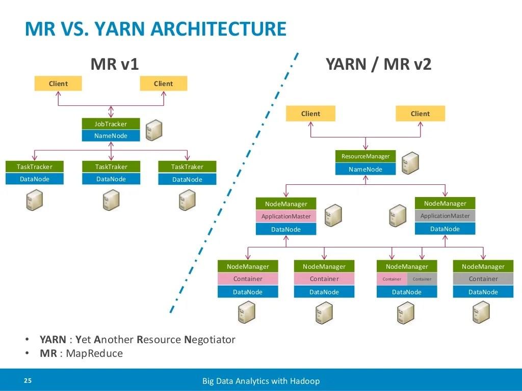 hight resolution of yarn architecture mr
