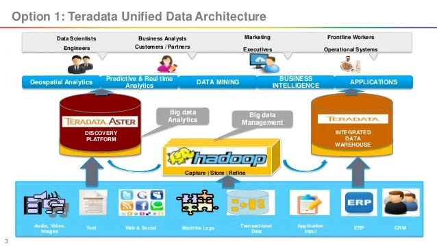sap erp architecture diagram cellular respiration worksheet hadoop options for existing enterprise datawarehouse