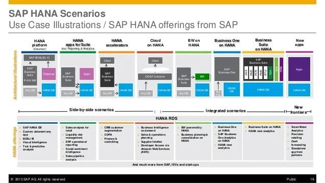 sap business one architecture diagram taotao 110cc exhaust hana sps07 & landscape