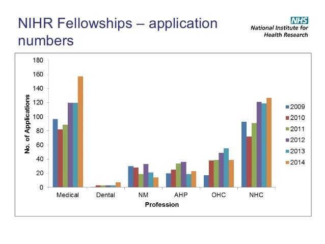 Image result for NIHR FELLOWSHIP