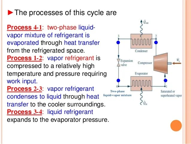 vapor compression refrigeration cycle pv diagram bep switch panel wiring vapour mixture of refrigerant is evaporated t s