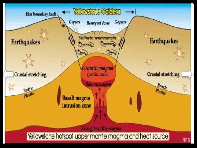 Volcanoes, Hawaii Hot Spot, Yellowstone Supervolcano Earth